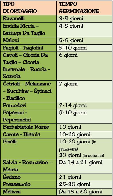 calendario germinazione