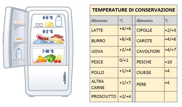 temperature di conservazione